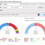 ELECCIONES 2011 resultados en salamanca