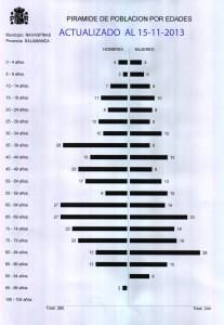 PIRÁMIDE POBLACIÓN NOVIEMBRE 2013