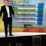 Navasfrías marca de nuevo la septima mínima temperatura del país