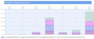 Precipitaciones Jueves19